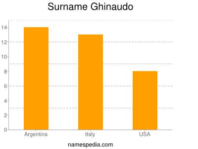 Surname Ghinaudo