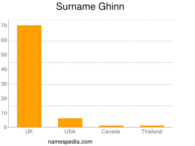 Surname Ghinn