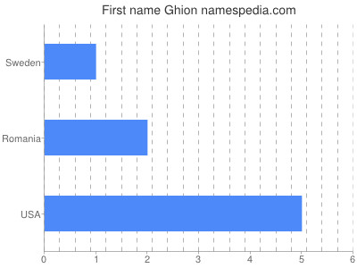 Given name Ghion