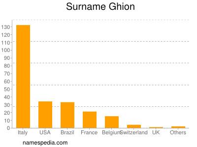 Surname Ghion