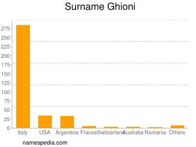 Surname Ghioni