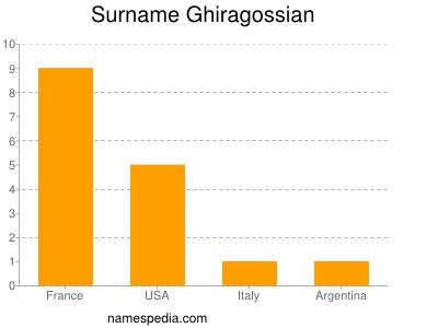 Surname Ghiragossian