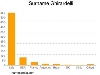 Surname Ghirardelli