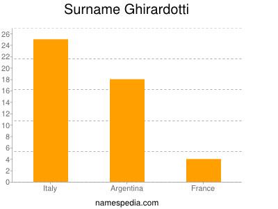 Surname Ghirardotti