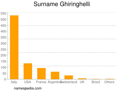 Surname Ghiringhelli