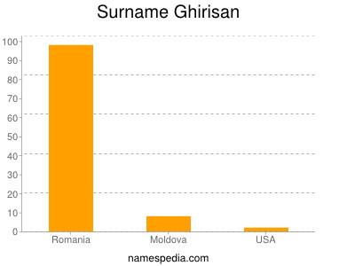 Surname Ghirisan