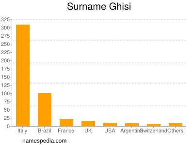 Surname Ghisi