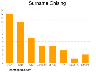 Surname Ghising