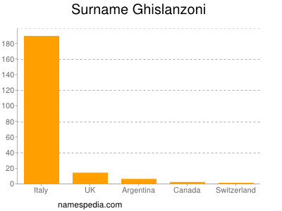 Surname Ghislanzoni
