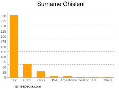 Surname Ghisleni
