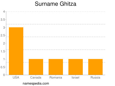 Surname Ghitza