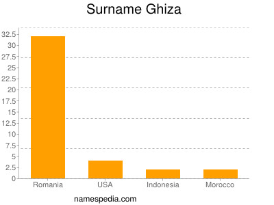 Surname Ghiza