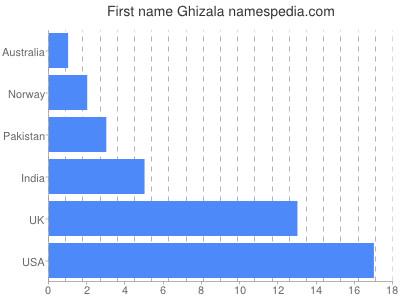 Given name Ghizala