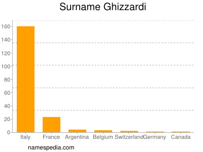 Surname Ghizzardi