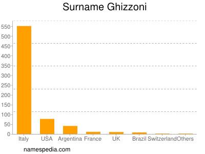 Surname Ghizzoni
