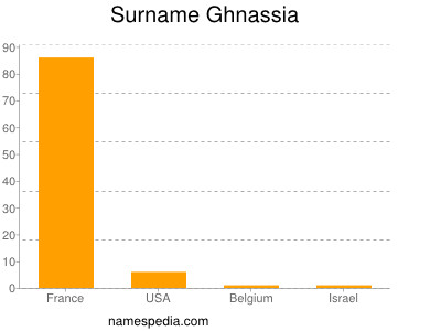 Surname Ghnassia