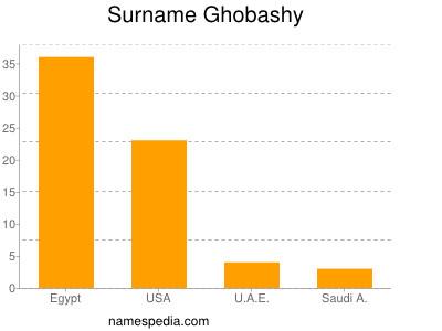 Surname Ghobashy