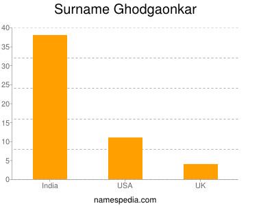 Surname Ghodgaonkar