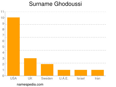 Surname Ghodoussi