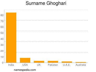 Surname Ghoghari