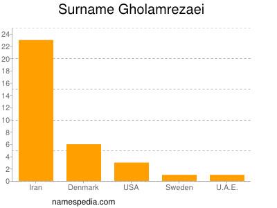 Surname Gholamrezaei
