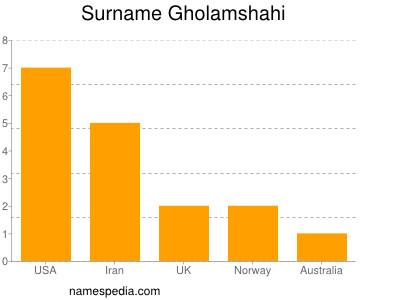 Surname Gholamshahi