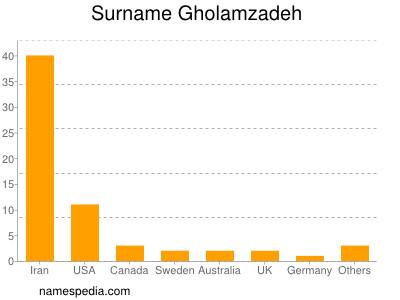 Surname Gholamzadeh