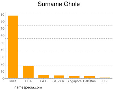 Surname Ghole