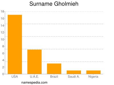 Surname Gholmieh