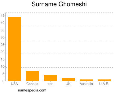 Surname Ghomeshi