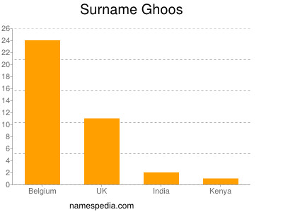 Surname Ghoos