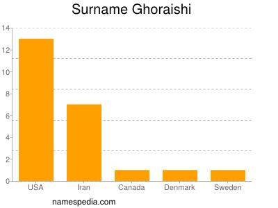 Surname Ghoraishi