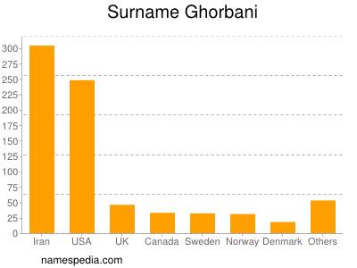 Surname Ghorbani