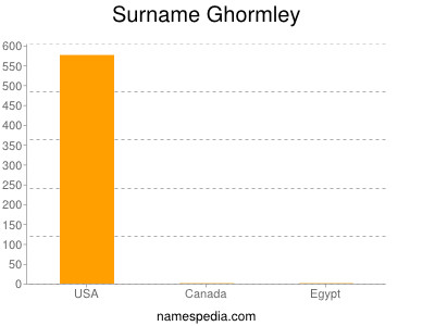 Surname Ghormley