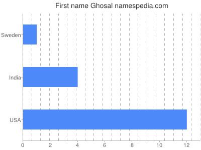 Given name Ghosal