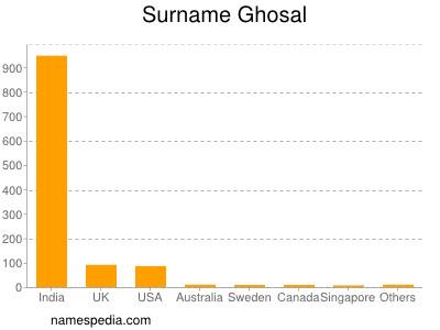 Surname Ghosal