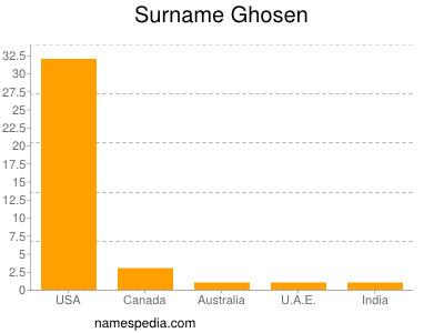 Surname Ghosen