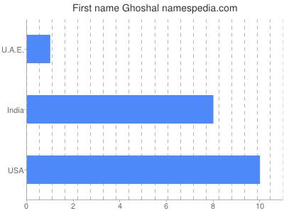 Given name Ghoshal