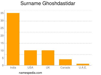 Surname Ghoshdastidar