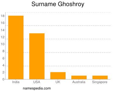 Surname Ghoshroy