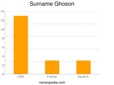 Surname Ghoson
