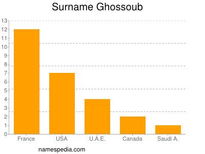Surname Ghossoub