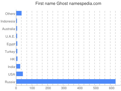 Given name Ghost