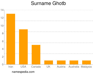 Surname Ghotb