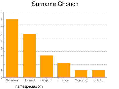 Surname Ghouch