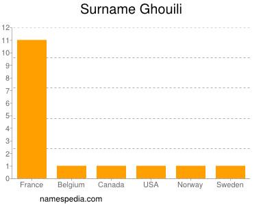 Surname Ghouili