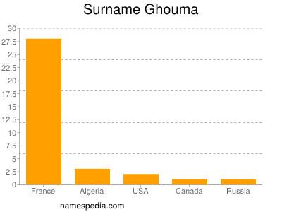 Surname Ghouma