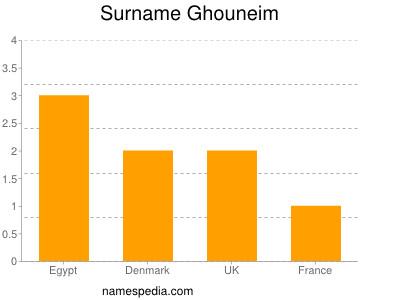 Surname Ghouneim