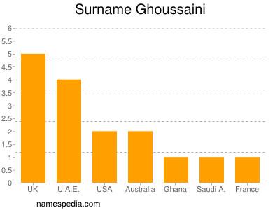 Surname Ghoussaini