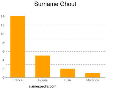 Surname Ghout